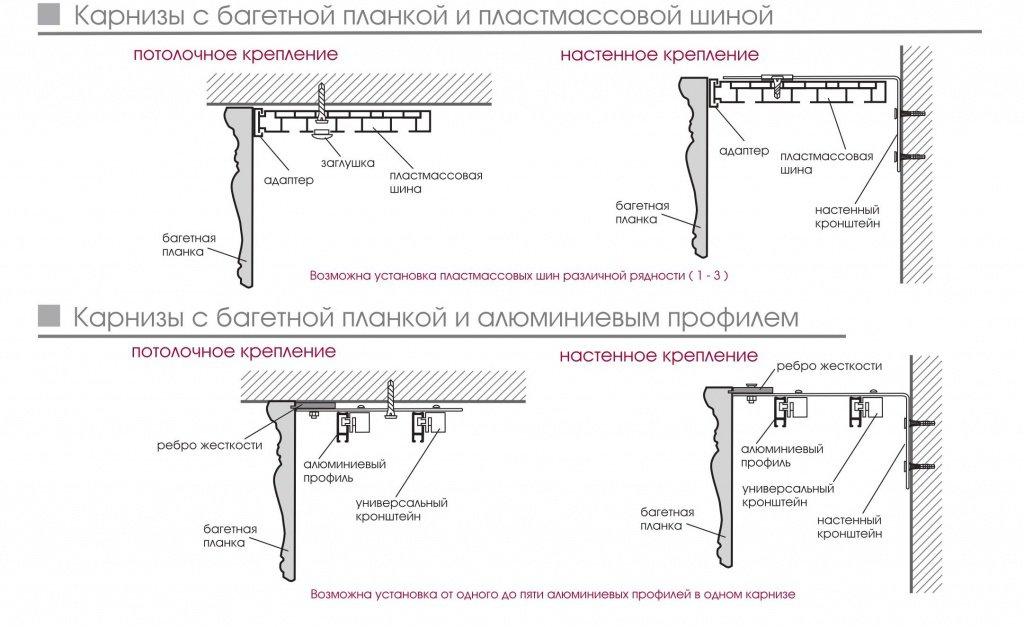 Схема монтажа багетных карнизов к стене и к потолку